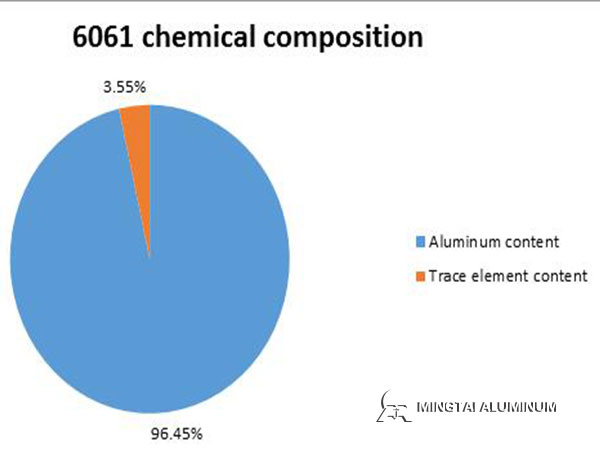 6061-chemical-composition