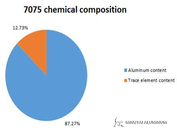 7075-chemical-composition